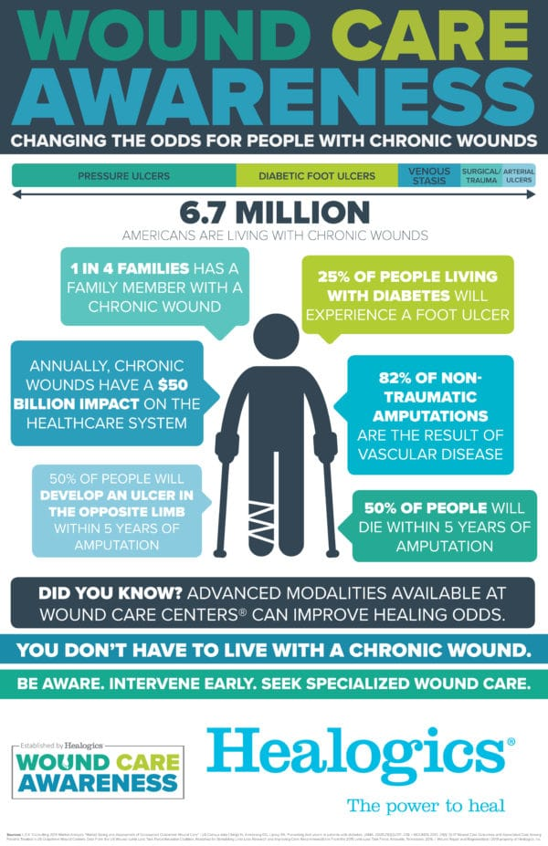 Wound Care Awareness: Changing the Odds for People with Chronic Wounds
